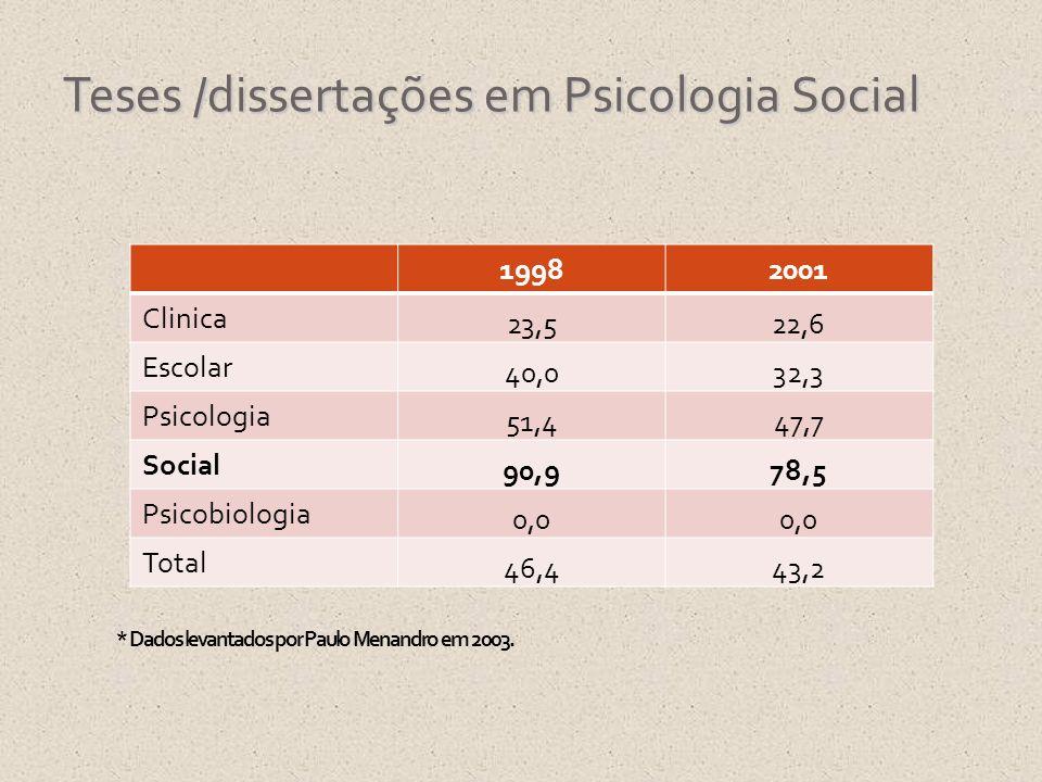 Teses /dissertações em Psicologia Social * Dados levantados por Paulo Menandro em 2003. 19982001 Clinica 23,522,6 Escolar 40,032,3 Psicologia 51,447,7
