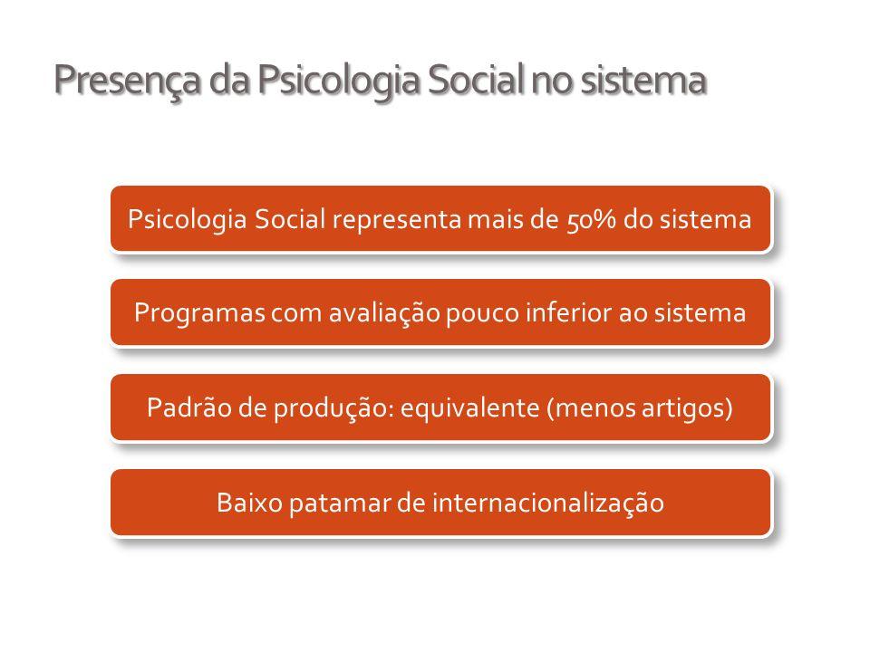 Presença da Psicologia Social no sistema Psicologia Social representa mais de 50% do sistema Programas com avaliação pouco inferior ao sistema Padrão