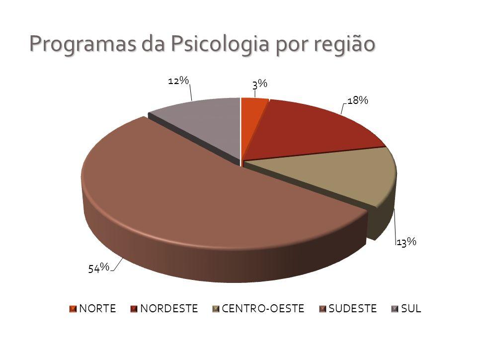 Programas da Psicologia por região