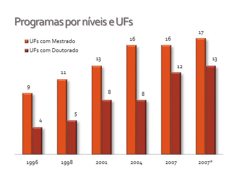 Programas por níveis e UFs