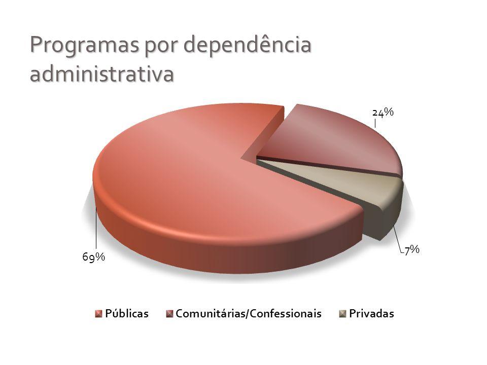 Programas por dependência administrativa