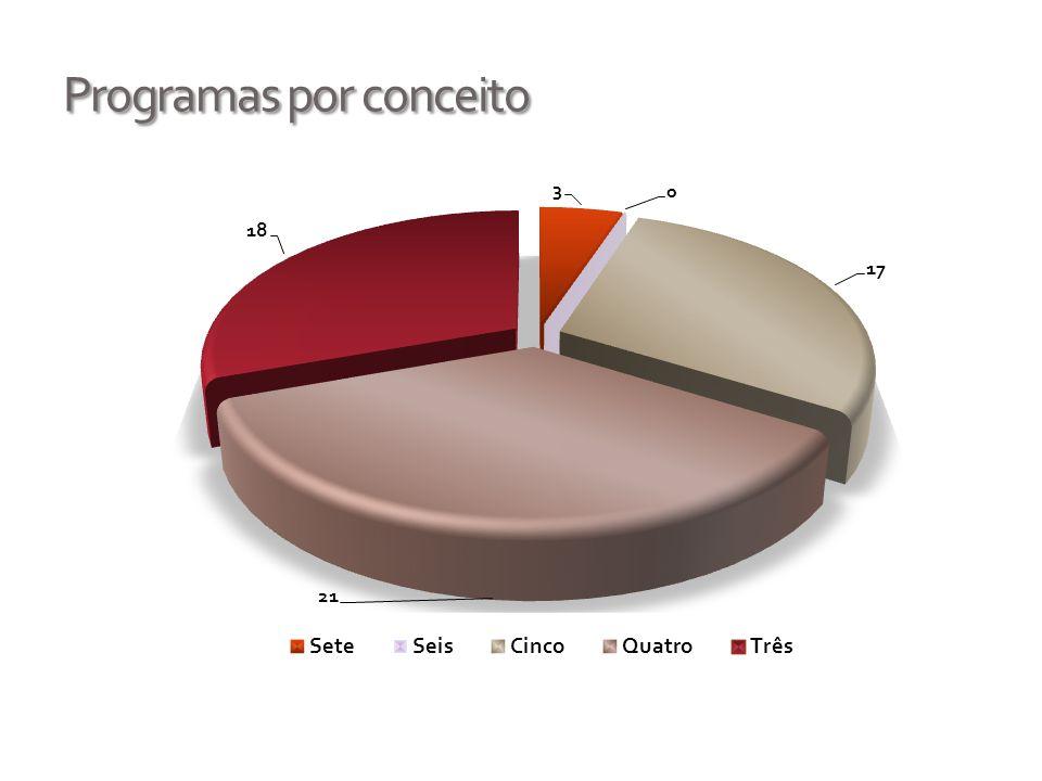 Teses /dissertações: média doc/ano no triênio