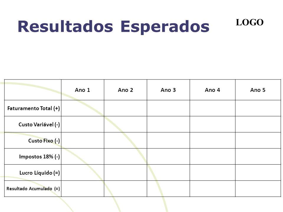 LOGO Resultados Esperados Ano 1Ano 2Ano 3Ano 4Ano 5 Faturamento Total (+) Custo Variável (-) Custo Fixo (-) Impostos 18% (-) Lucro Líquido (=) Resulta