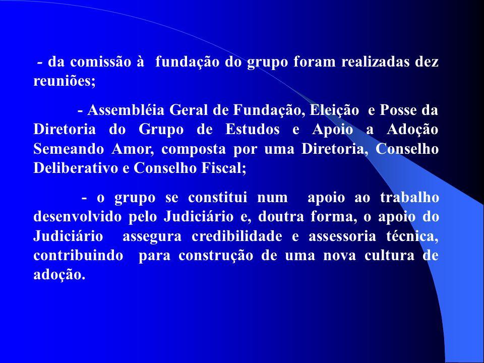 - da comissão à fundação do grupo foram realizadas dez reuniões; - Assembléia Geral de Fundação, Eleição e Posse da Diretoria do Grupo de Estudos e Ap