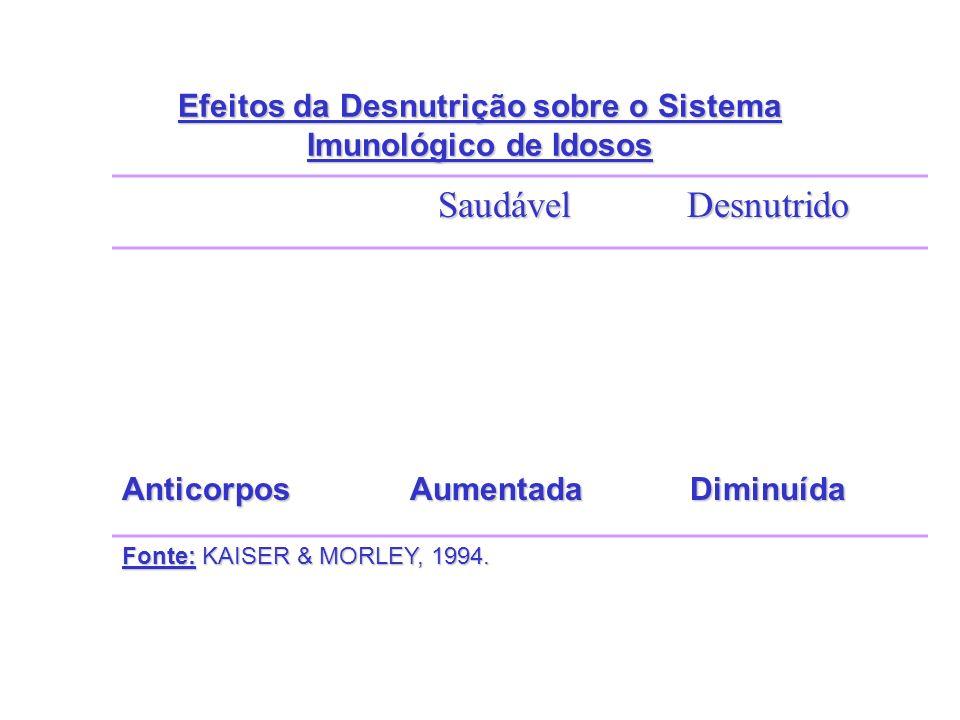 Efeitos da Desnutrição sobre o Sistema Imunológico de Idosos SaudávelDesnutrido AnticorposAumentadaDiminuída Fonte: KAISER & MORLEY, 1994.