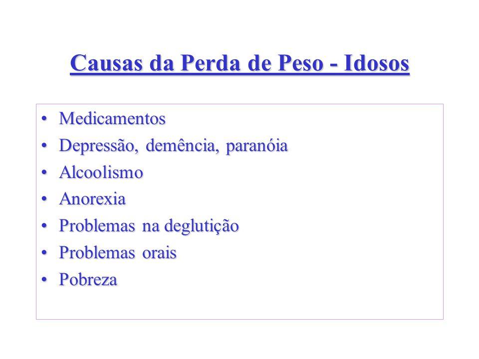 Causas da Perda de Peso - Idosos MedicamentosMedicamentos Depressão, demência, paranóiaDepressão, demência, paranóia AlcoolismoAlcoolismo AnorexiaAnor
