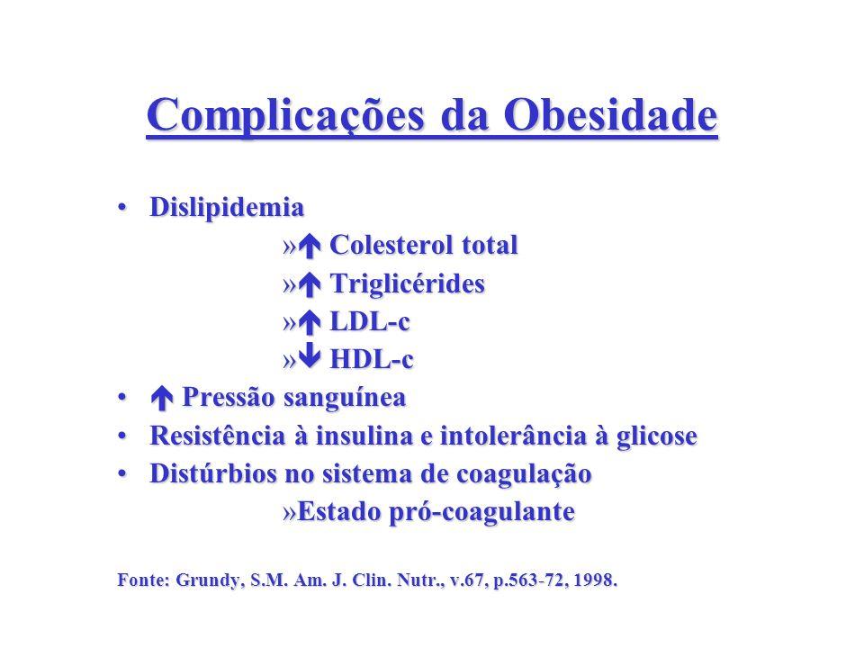 Complicações da Obesidade DislipidemiaDislipidemia » Colesterol total » Triglicérides » LDL-c » HDL-c Pressão sanguínea Pressão sanguínea Resistência