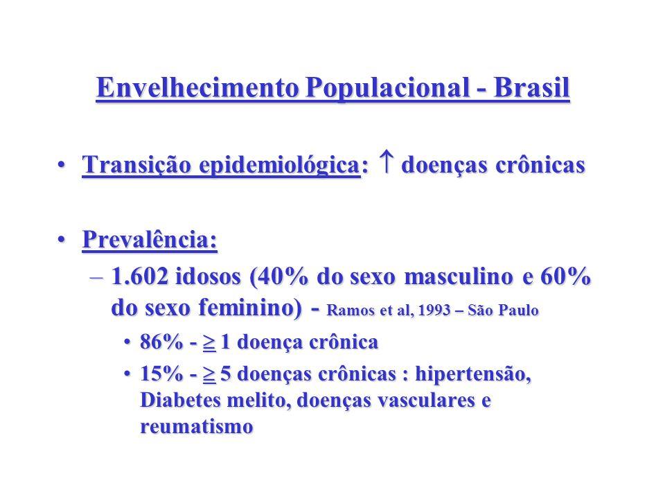 Envelhecimento Populacional - Brasil Transição epidemiológica: doenças crônicasTransição epidemiológica: doenças crônicas Prevalência:Prevalência: –1.