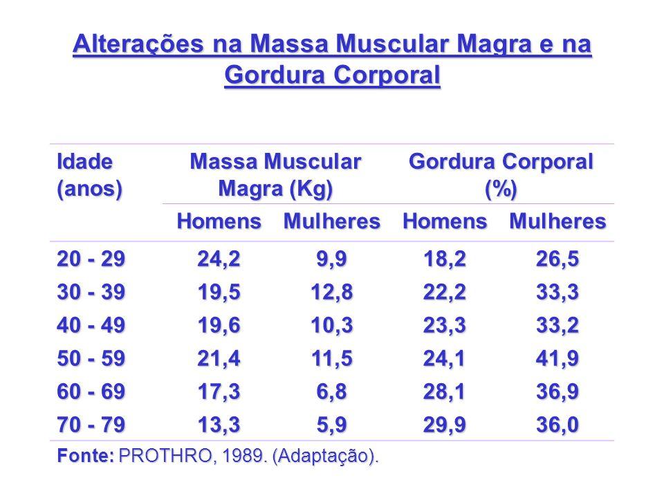 Alterações na Massa Muscular Magra e na Gordura Corporal Idade (anos) Massa Muscular Magra (Kg) Gordura Corporal (%) HomensMulheresHomensMulheres 20 -