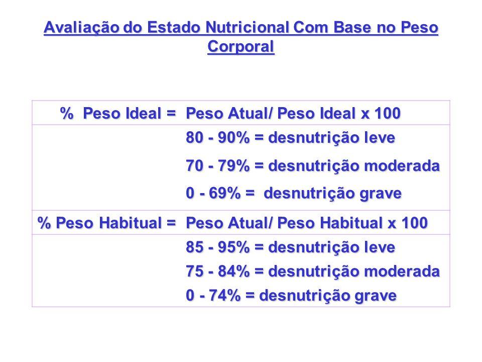 Avaliação do Estado Nutricional Com Base no Peso Corporal % Peso Ideal = Peso Atual/ Peso Ideal x 100 80 - 90% = desnutrição leve 70 - 79% = desnutriç