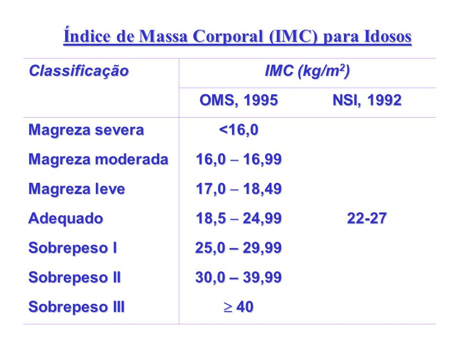 Índice de Massa Corporal (IMC) para Idosos Classificação IMC (kg/m 2 ) OMS, 1995 NSI, 1992 Magreza severa <16,0 Magreza moderada 16,0 16,99 Magreza le