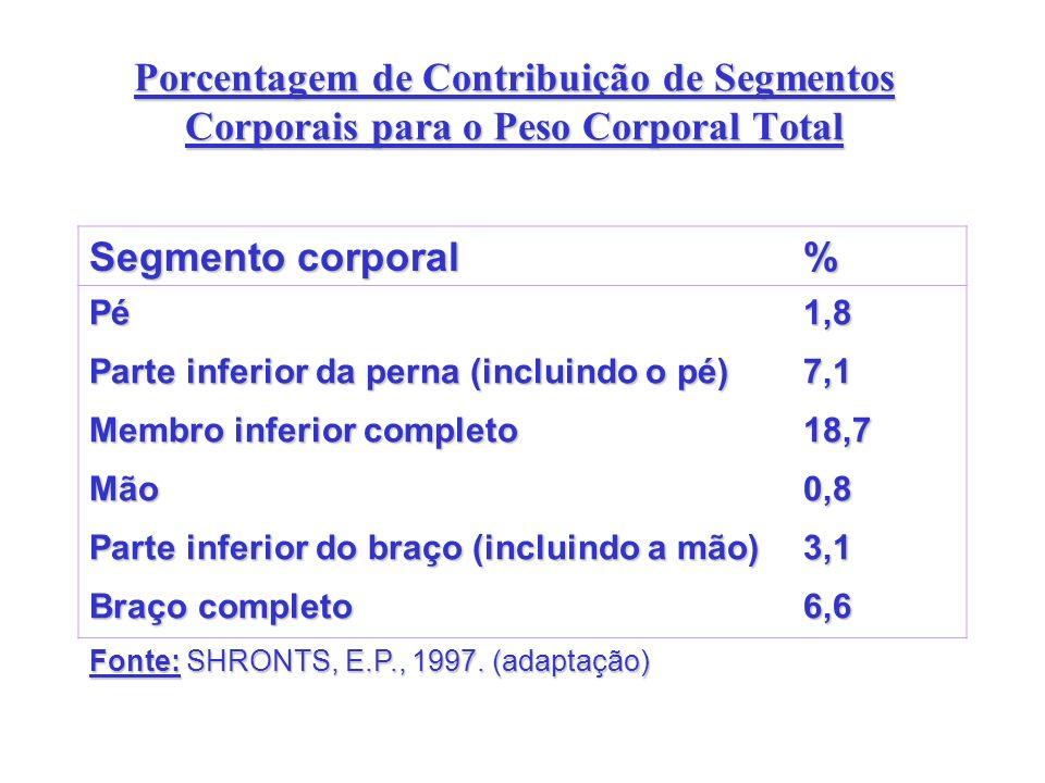 Porcentagem de Contribuição de Segmentos Corporais para o Peso Corporal Total Segmento corporal % Pé1,8 Parte inferior da perna (incluindo o pé) 7,1 M