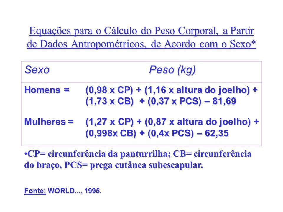 Equações para o Cálculo do Peso Corporal, a Partir de Dados Antropométricos, de Acordo com o Sexo* Sexo Peso (kg) Homens = (0,98 x CP) + (1,16 x altur