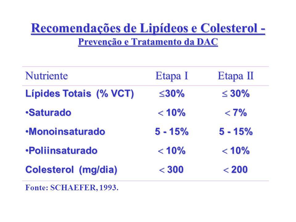 Recomendações de Lipídeos e Colesterol - Prevenção e Tratamento da DAC Nutriente Etapa I Etapa II Lípides Totais (% VCT) 30% 30% SaturadoSaturado 10%