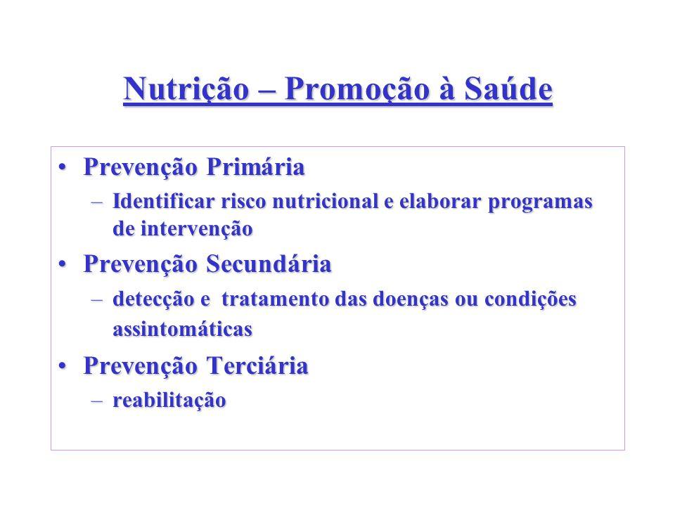 Nutrição – Promoção à Saúde Prevenção PrimáriaPrevenção Primária –Identificar risco nutricional e elaborar programas de intervenção Prevenção Secundár