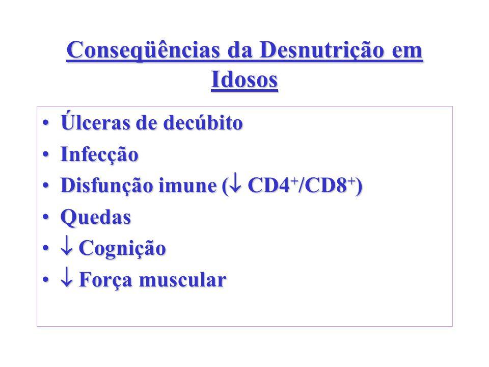 Conseqüências da Desnutrição em Idosos Úlceras de decúbitoÚlceras de decúbito InfecçãoInfecção Disfunção imune ( CD4 + /CD8 + )Disfunção imune ( CD4 +