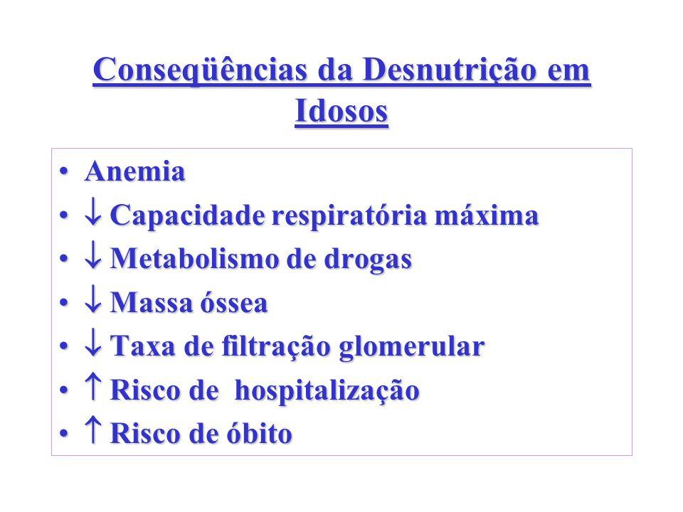 Conseqüências da Desnutrição em Idosos AnemiaAnemia Capacidade respiratória máxima Capacidade respiratória máxima Metabolismo de drogas Metabolismo de