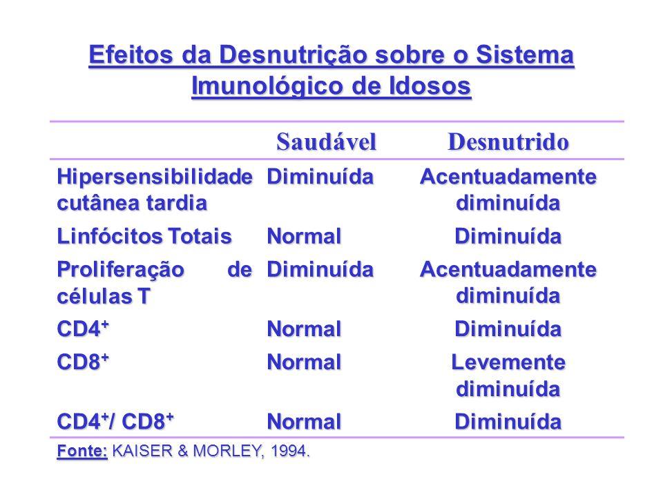 Efeitos da Desnutrição sobre o Sistema Imunológico de Idosos SaudávelDesnutrido Hipersensibilidade cutânea tardia Diminuída Acentuadamente diminuída L