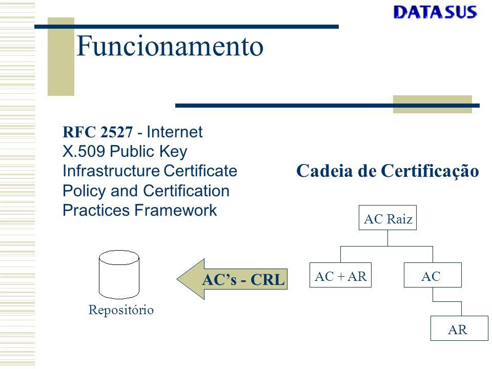 Funcionamento AR AC Raiz ACAC + AR RFC 2527 - Internet X.509 Public Key Infrastructure Certificate Policy and Certification Practices Framework Cadeia