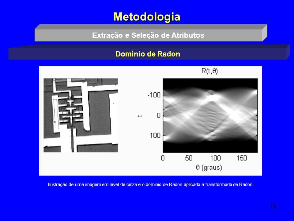 15 Metodologia Ilustração de uma imagem em nível de cinza e o domínio de Radon aplicada a transformada de Radon. Extração e Seleção de Atributos Domín
