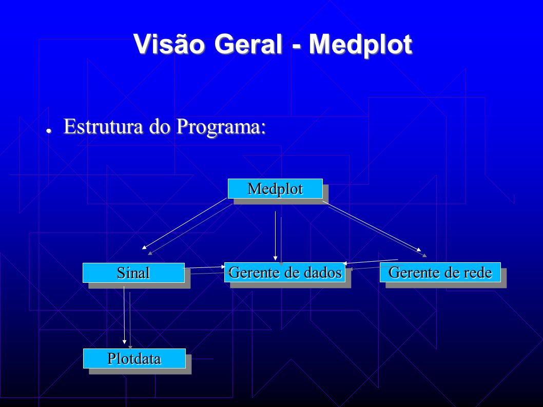 Visão Geral - Medplot Estrutura do Programa: Estrutura do Programa: MedplotMedplot Gerente de dados Gerente de rede SinalSinal PlotdataPlotdata