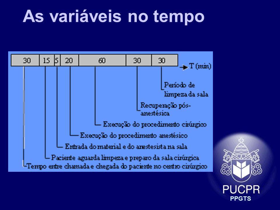 PPGTS As variáveis no tempo