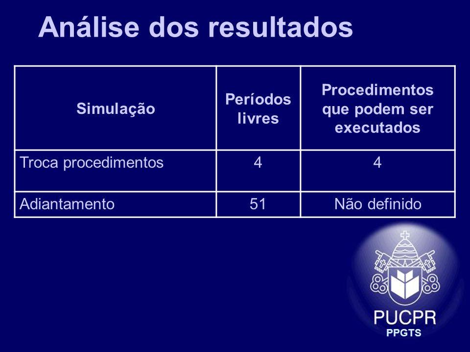 PPGTS Análise dos resultados Simulação Períodos livres Procedimentos que podem ser executados Troca procedimentos44 Adiantamento51Não definido