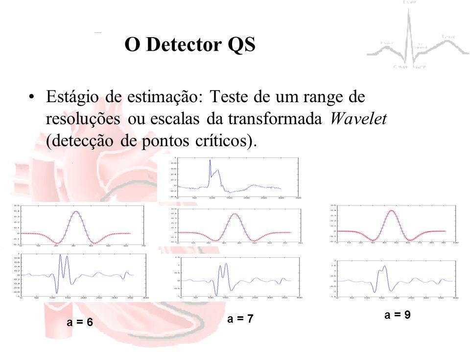 O Detector QS Estágio de estimação: Teste de um range de resoluções ou escalas da transformada Wavelet (detecção de pontos críticos). a = 6 a = 7 a =