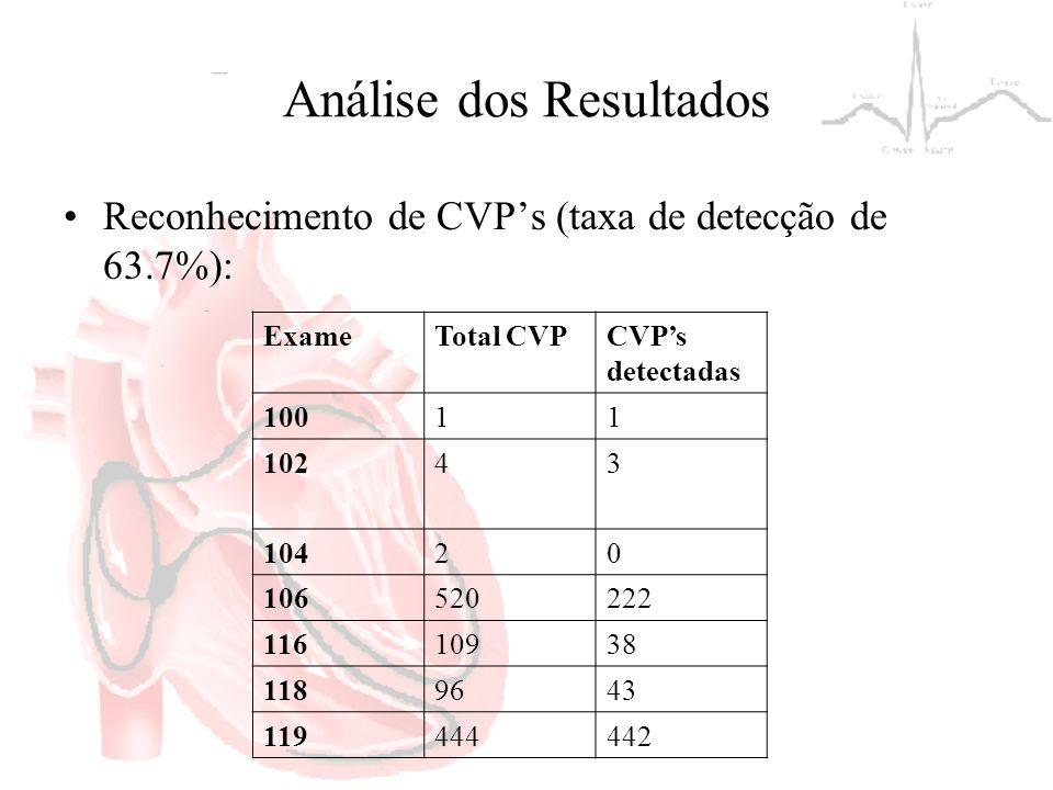 Análise dos Resultados Reconhecimento de CVPs (taxa de detecção de 63.7%): ExameTotal CVPCVPs detectadas 10011 10243 10420 106520222 11610938 1189643