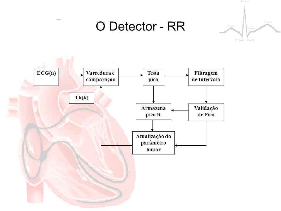 O Detector - RR ECG(n)Varredura e comparação Testa pico Filtragem de Intervalo Armazena pico R Validação de Pico Atualização do parâmetro limiar Th(k)