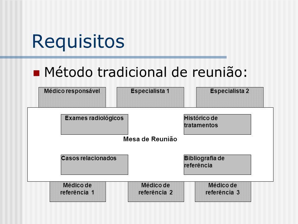 Requisitos Método tradicional de reunião: Mesa de Reunião Médico responsávelEspecialista 1Especialista 2 Médico de referência 1 Médico de referência 2 Médico de referência 3 Exames radiológicosHistórico de tratamentos Bibliografia de referência Casos relacionados