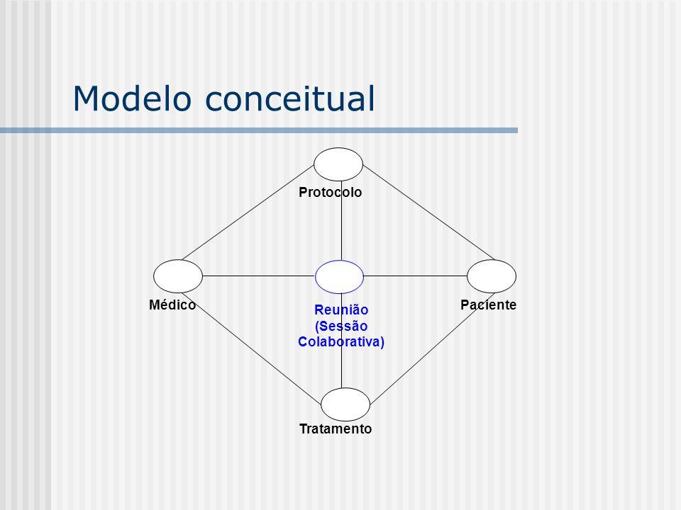 Modelo conceitual Reunião (Sessão Colaborativa) Protocolo Tratamento MédicoPaciente
