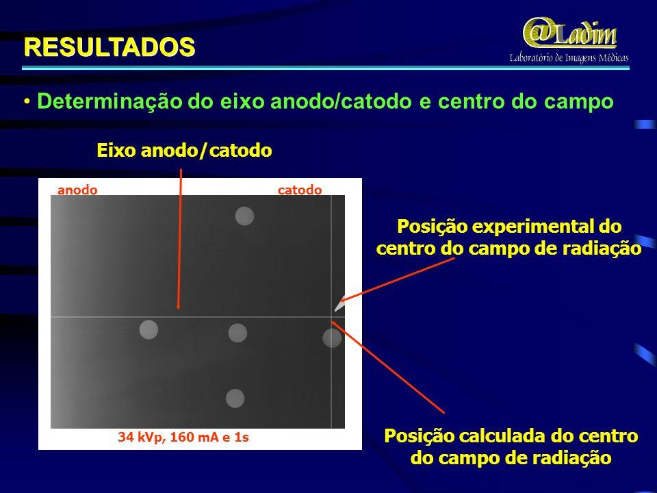 34 kVp, 160 mA e 1s anodo catodo RESULTADOS Eixo anodo/catodo Posição experimental do centro do campo de radiação Posição calculada do centro do campo