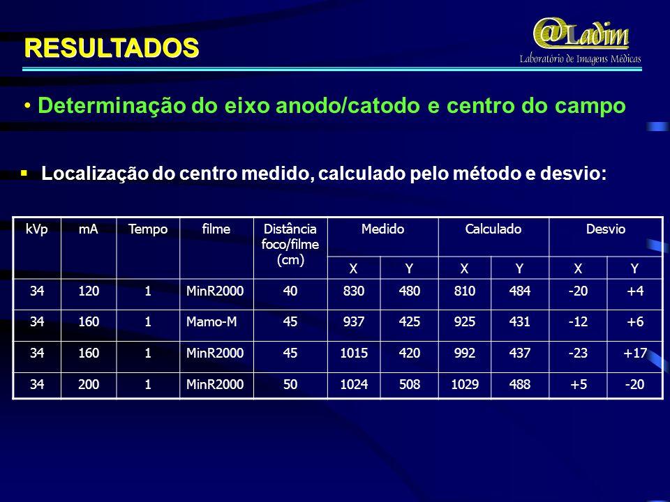 kVpmATempofilmeDistância foco/filme (cm) MedidoCalculadoDesvio XYXYXY 341201MinR200040830480810484-20+4 341601Mamo-M45937425925431-12+6 341601MinR2000451015420992437-23+17 342001MinR20005010245081029488+5-20 Localização do centro medido, calculado pelo método e desvio: RESULTADOS Determinação do eixo anodo/catodo e centro do campo