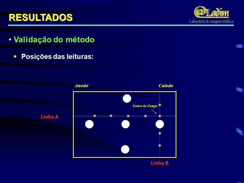 RESULTADOS Centro do Campo Anodo Catodo Linha A Linha B Posições das leituras: Posições das leituras: Validação do método