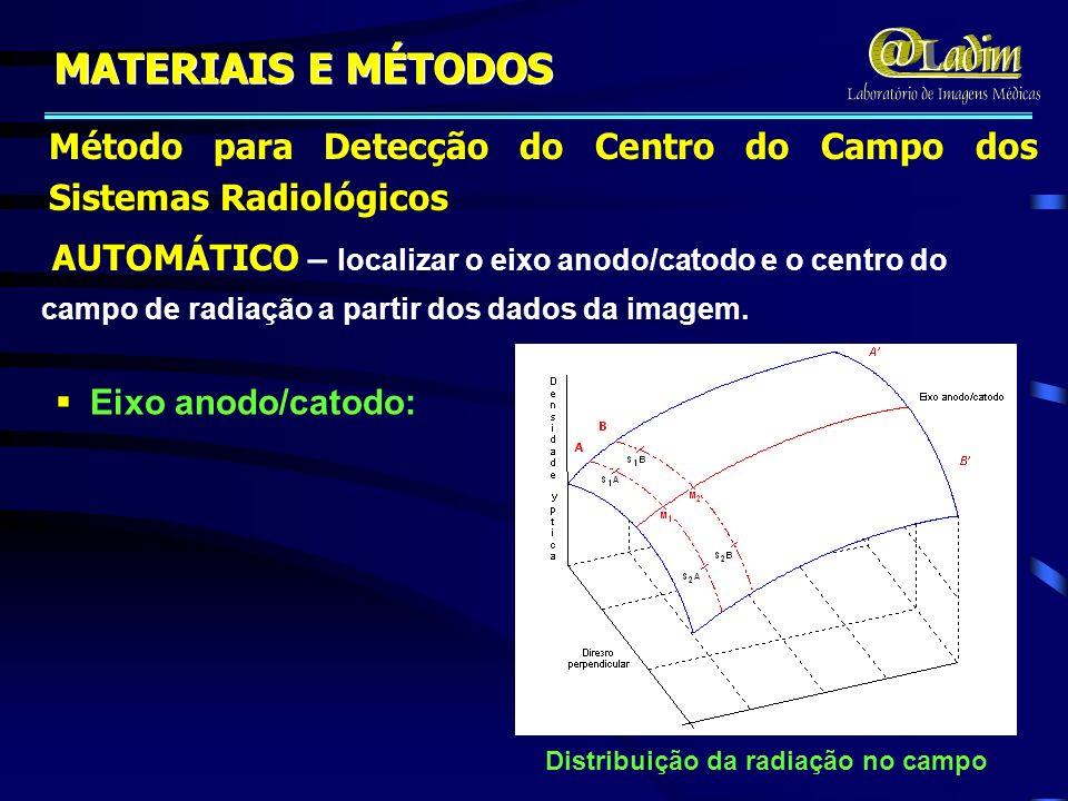 Eixo anodo/catodo: Método para Detecção do Centro do Campo dos Sistemas Radiológicos MATERIAIS E MÉTODOS AUTOMÁTICO – localizar o eixo anodo/catodo e o centro do campo de radiação a partir dos dados da imagem.