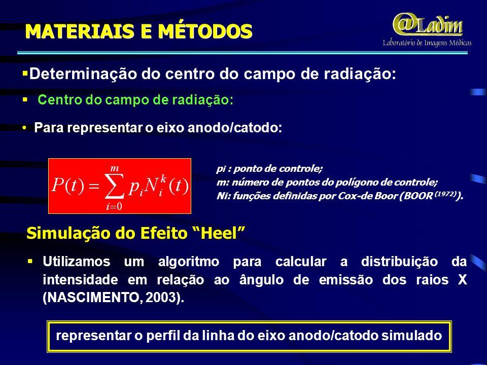 s é o comprimento do caminho; é o ângulo entre o eixo central e o raio medido; d é a profundidade da produção bremsstrahlung; é o ângulo de inclinação do anodo; Anodo Feixe de Elétrons Eixo Central Raio Medido Fóton t iner d S Cálculos da Intensidade de Radiação e do Alcance E : energia do fóton; E 0 : energia de bombardeamento dos elétrons; Z : número atômico do anodo; v 0 : velocidade inicial do elétron; c : velocidade da luz; C : (W – 1,02 x 10 11 ), ( Mo – 0,579 x 10 11 ); MATERIAIS E MÉTODOS