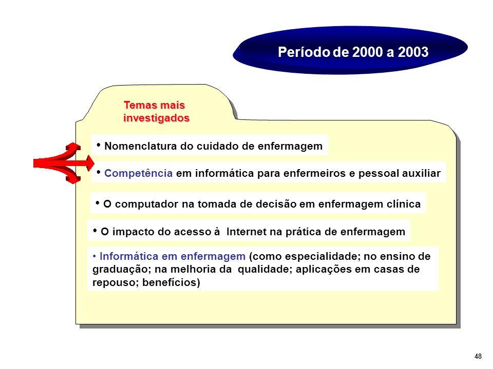 Período de 2000 a 2003 Temas mais investigados Nomenclatura do cuidado de enfermagem Competência em informática para enfermeiros e pessoal auxiliar O