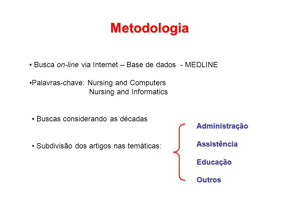 Metodologia Busca on-line via Internet – Base de dados - MEDLINE Palavras-chave: Nursing and Computers Nursing and Informatics Buscas considerando as