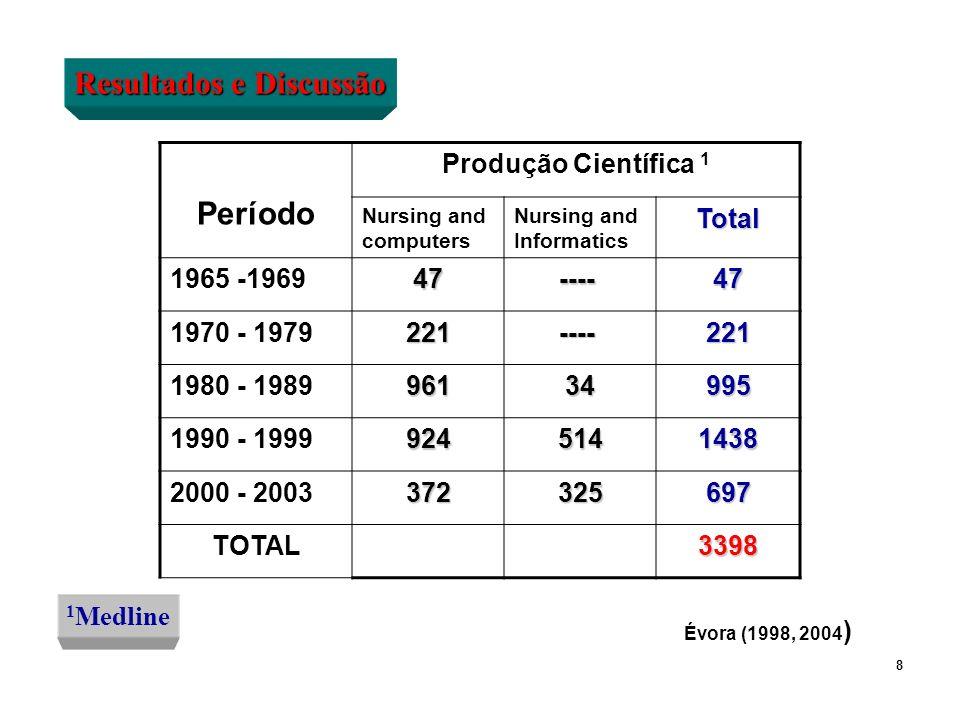 Resultados e Discussão Período Produção Científica 1 Nursing and computers Nursing and InformaticsTotal 1965 -196947 ---- ----47 1970 - 1979221 ---- -