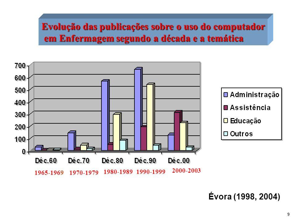 Evolução das publicações sobre o uso do computador em Enfermagem segundo a década e a temática em Enfermagem segundo a década e a temática 1965-196919