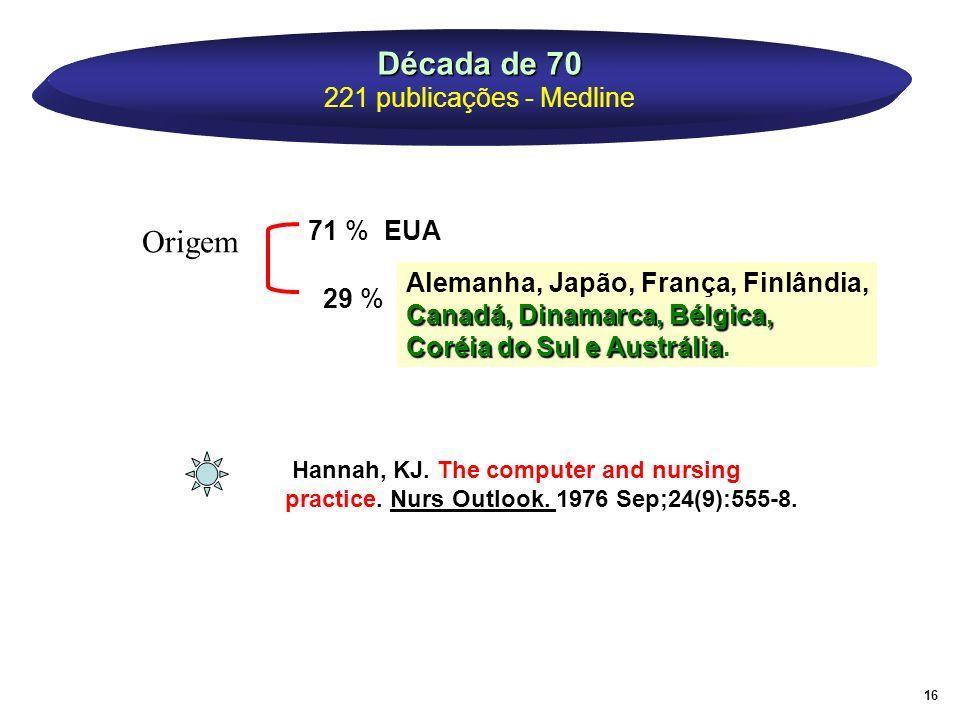 Década de 70 Década de 70 221 publicações - Medline 71 % EUA 29 % Alemanha, Japão, França, Finlândia, Canadá, Dinamarca, Bélgica, Coréia do Sul e Aust