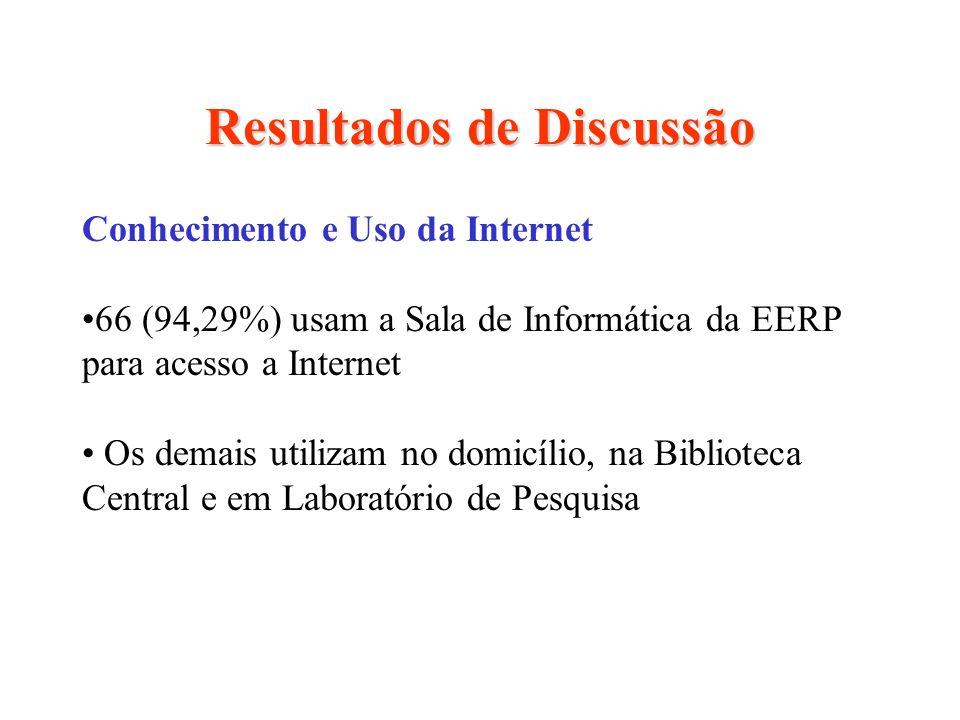 Resultados de Discussão Conhecimento e Uso da Internet 66 (94,29%) usam a Sala de Informática da EERP para acesso a Internet Os demais utilizam no dom