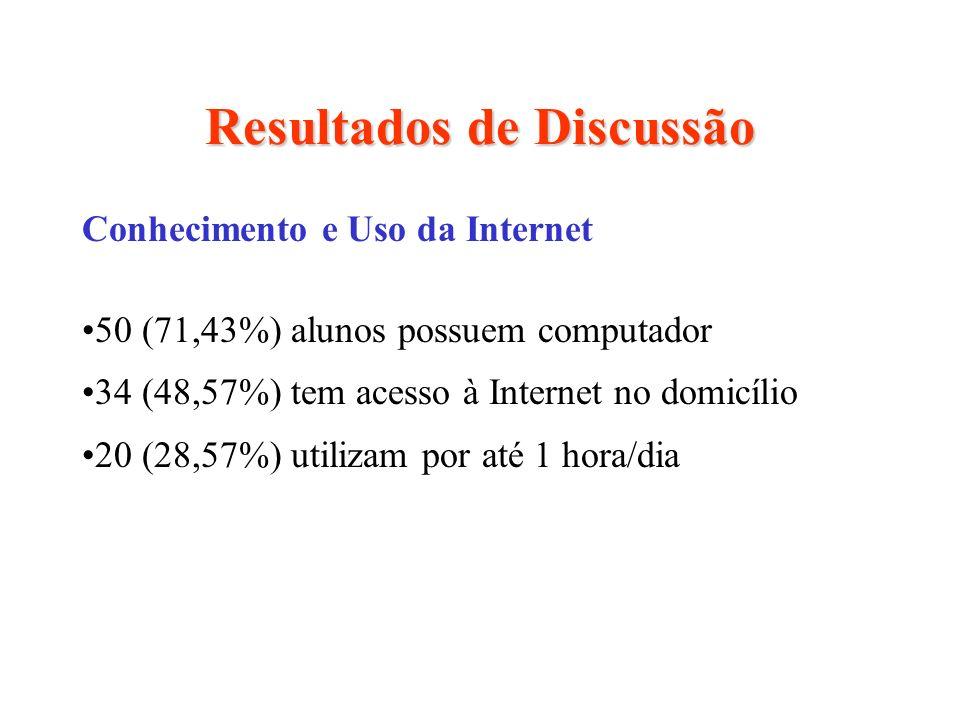 Resultados de Discussão Conhecimento e Uso da Internet 50 (71,43%) alunos possuem computador 34 (48,57%) tem acesso à Internet no domicílio 20 (28,57%