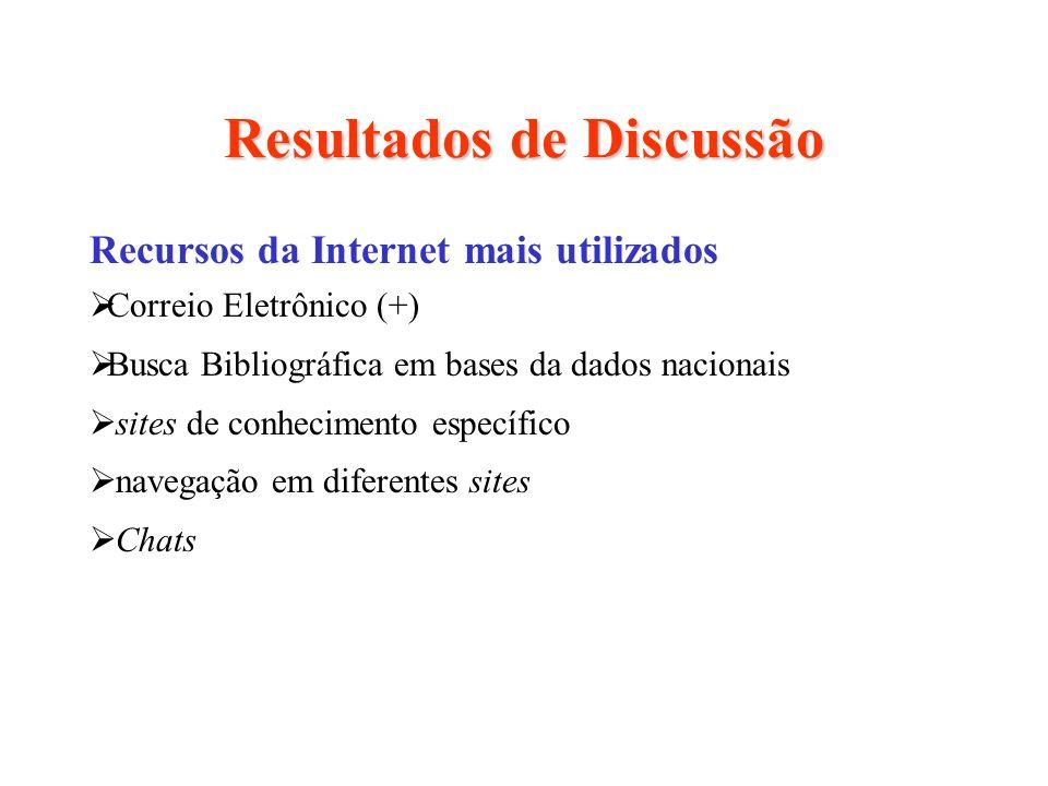 Resultados de Discussão Recursos da Internet mais utilizados Correio Eletrônico (+) Busca Bibliográfica em bases da dados nacionais sites de conhecime