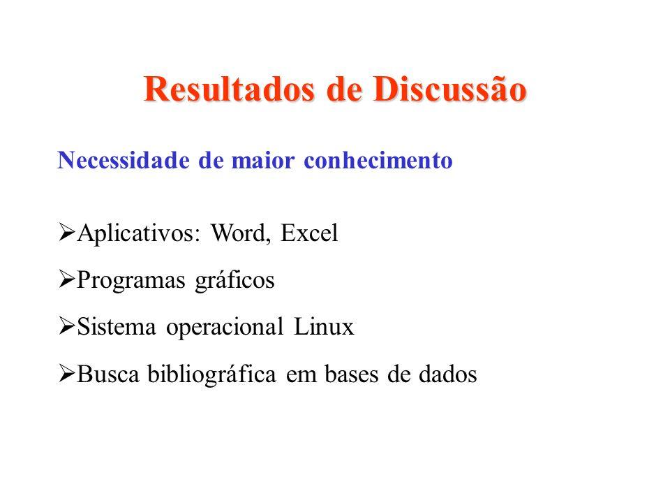 Resultados de Discussão Necessidade de maior conhecimento Aplicativos: Word, Excel Programas gráficos Sistema operacional Linux Busca bibliográfica em