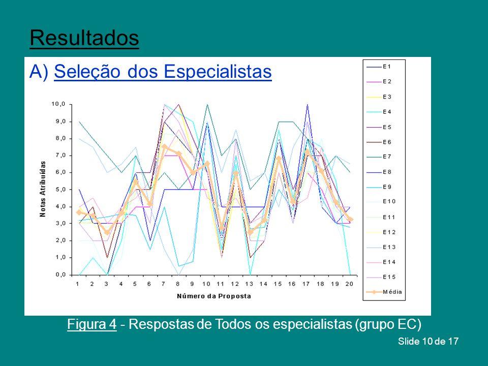 Slide 10 de 17 Resultados Figura 4 - Respostas de Todos os especialistas (grupo EC) A) Seleção dos Especialistas