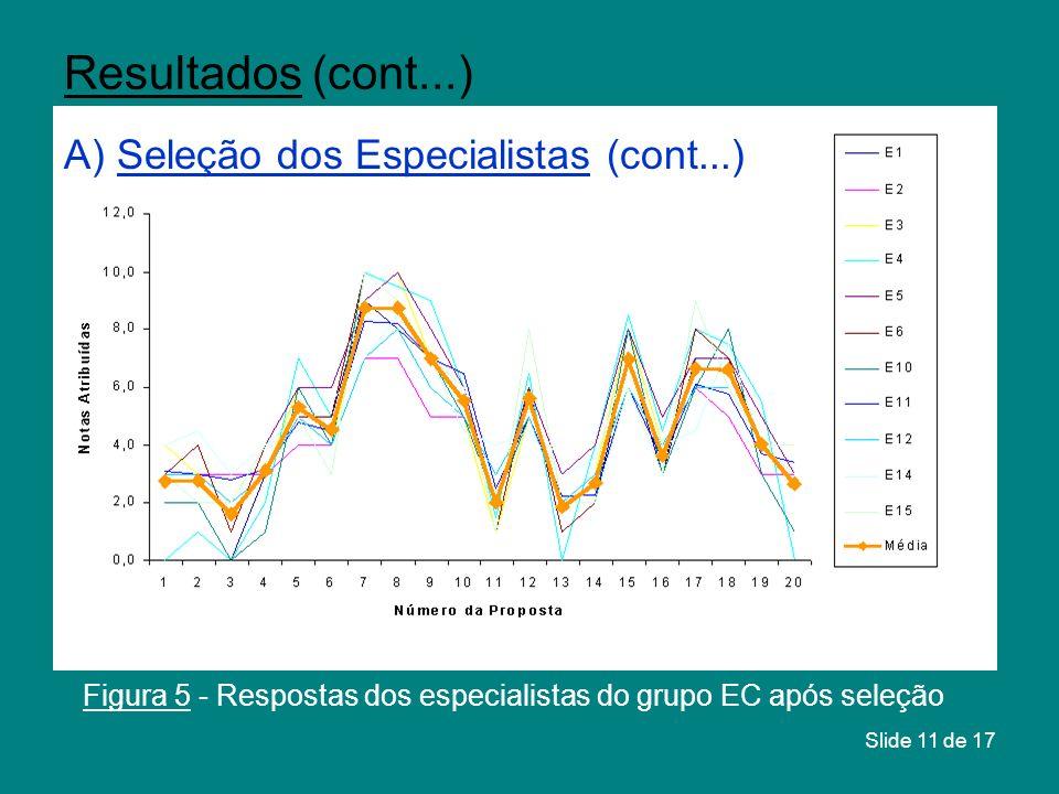Slide 11 de 17 Figura 5 - Respostas dos especialistas do grupo EC após seleção Resultados (cont...) A) Seleção dos Especialistas (cont...)