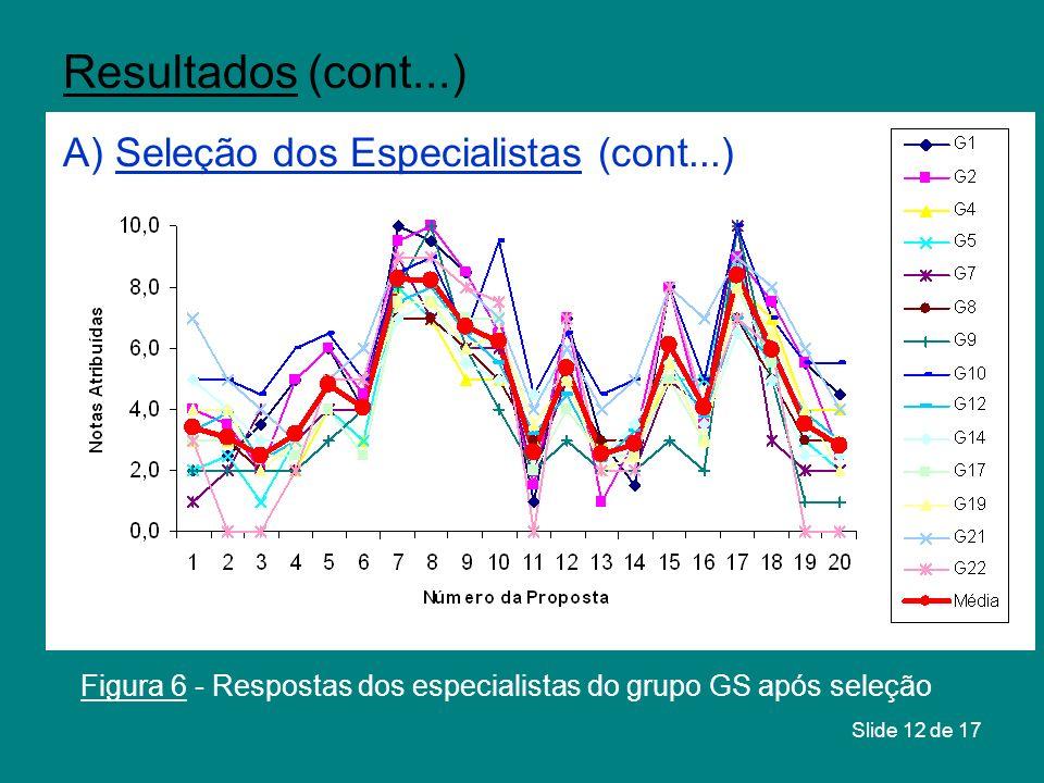 Slide 12 de 17 Figura 6 - Respostas dos especialistas do grupo GS após seleção Resultados (cont...) A) Seleção dos Especialistas (cont...)