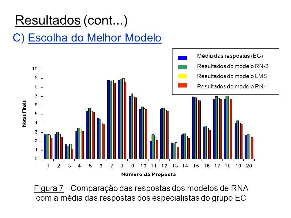 Slide 15 de 17 Resultados (cont...) C) Escolha do Melhor Modelo Média das respostas (EC) Resultados do modelo RN-2 Resultados do modelo LMS Resultados